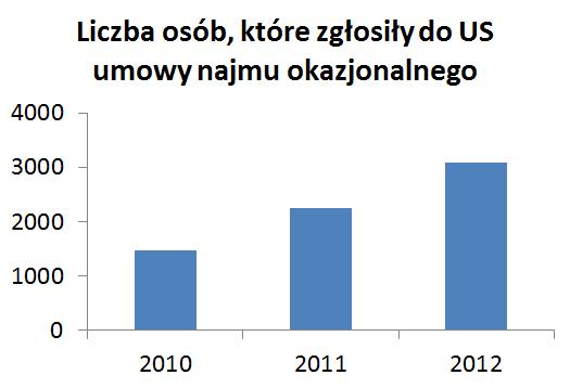 Liczba osób, które zgłosiły do US umowy najmu okazjonalnego