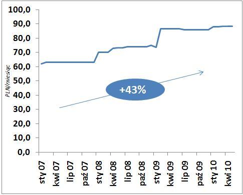 Wykres - wysokość rachunku za prąd w Wwie styczeń 2007 - maj 2010