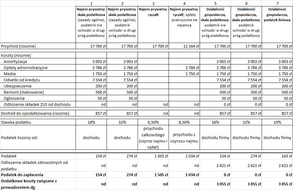 Oszacowanie podatku od najmu rozliczanego na zasadach ogólnych, ryczałtem i przez działalność gospodarczą w 2013