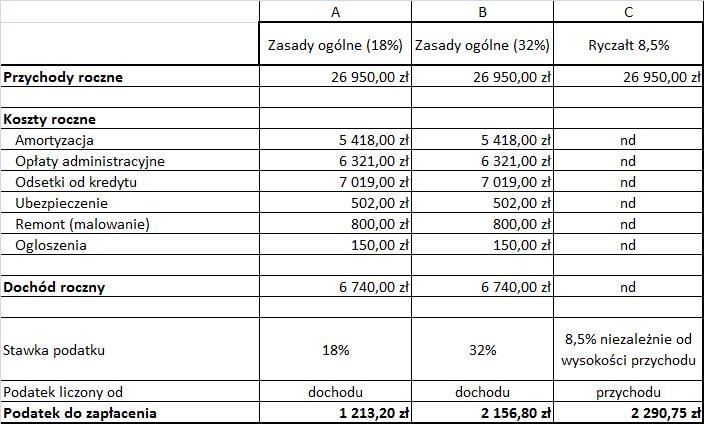 Tabela - Porównanie podatku na zasadach ogólnych z ryczałtem - przykład