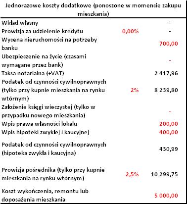 Tabela koszty jednorazowe