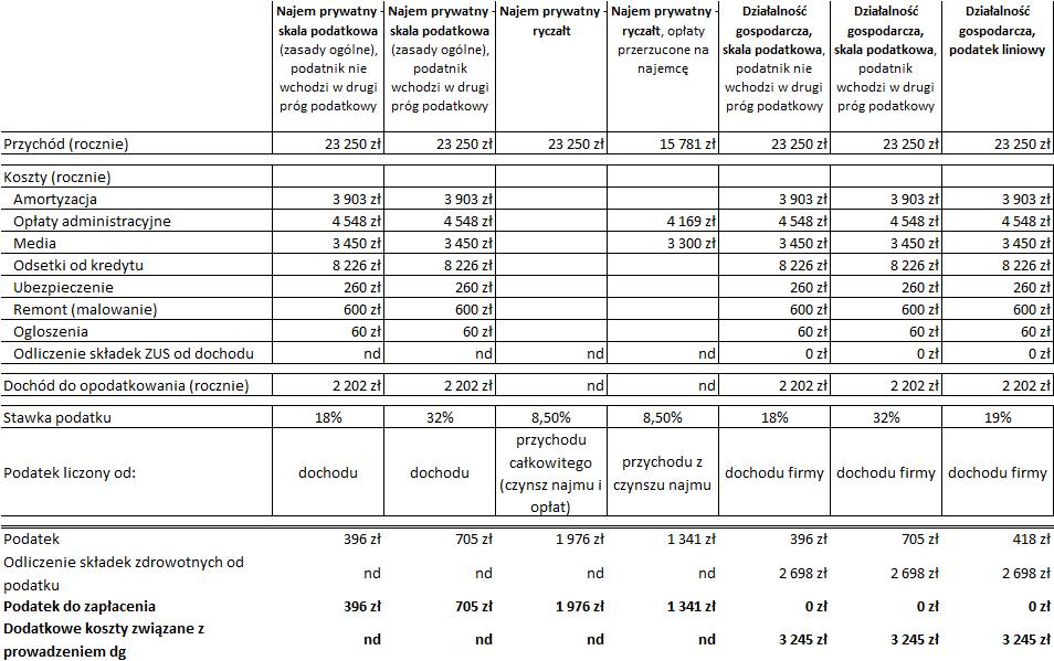 Formy rozliczania najmu - porównanie podatku w 2015