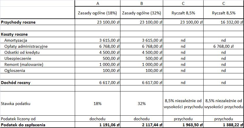 Tabela porównująca podatek od najmu płacony na zasadach ogólnych i ryczałtem